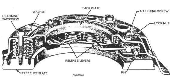 clutch and pressure plate diagram
