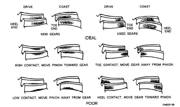 Ring Gear Wear Pattern