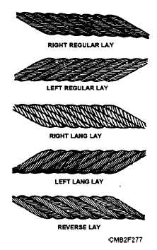 Characteristics of Wire Rope