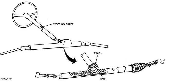 Rack And Pinion Steering Gear