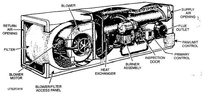 figure 4 17 gas fired vertical warm air furnace rh constructionmanuals tpub com Horizontal Gas Furnace Furnace Layout Horizontal Gas Furnace Installation