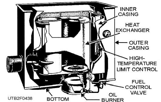 Figure 4 37 Cutaway View Of A Typical Oil Fired Furnace