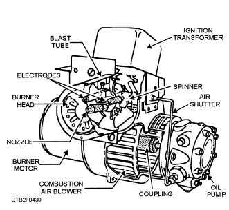 Figure 4 39 High Pressure Gun Type Of Oil Burner