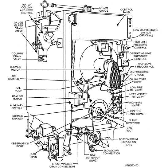 Operation of Hot-Water Boilers