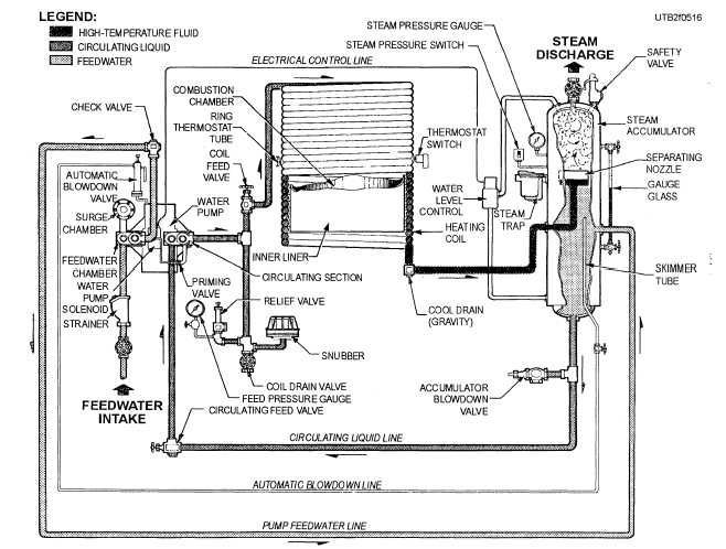 Wiring Diagram For Steam Generator : Weil mclain steam boiler piping schematic get free image