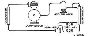 Basic Refrigeration Diagram Drain Tubing also 14279 205 furthermore 14259 294 together with 1396389 as well Air Conditioner System Diagram. on capillary tube refrigeration system