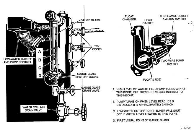 Figure 2-2.Typical water column for low-pressure boiler.