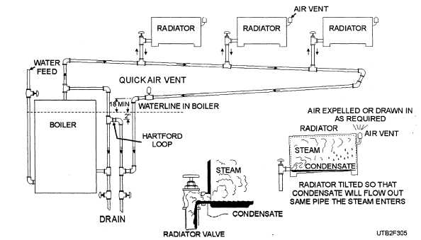 One Pipe Steam System Diagram Trusted Wiring. Steam Boiler One Pipe System No Heat 2 Traps Diagram. Ford. Steam Hartford Loop Diagram At Scoala.co